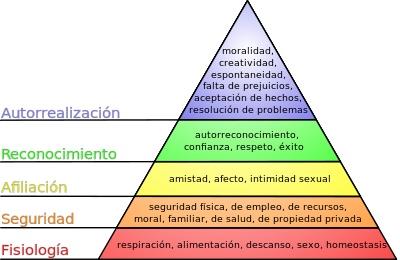 la Piramide de las necesidades de Maslow